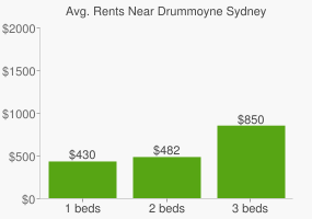 Graph of average rent prices for Drummoyne Sydney